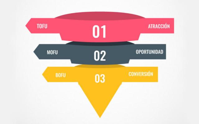 Qué es TOFU, MOFU y BOFU, y como gestionar tus contenidos para vender más y mejor
